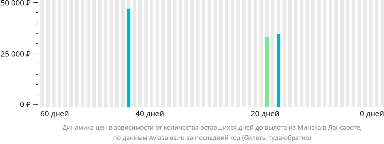 Динамика цен в зависимости от количества оставшихся дней до вылета из Минска в Лансароте