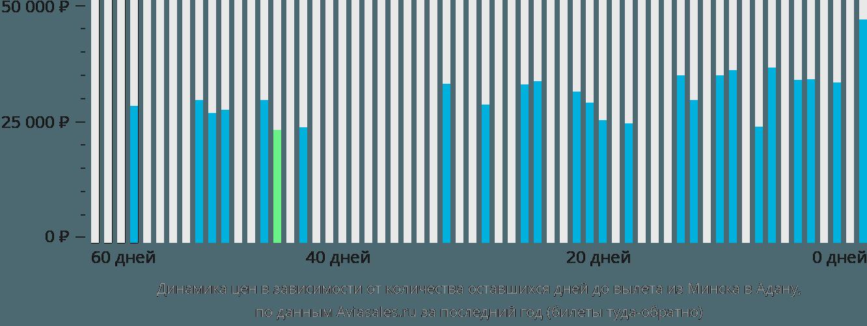 Динамика цен в зависимости от количества оставшихся дней до вылета из Минска в Адану