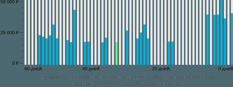 Динамика цен в зависимости от количества оставшихся дней до вылета из Минска в Алжир
