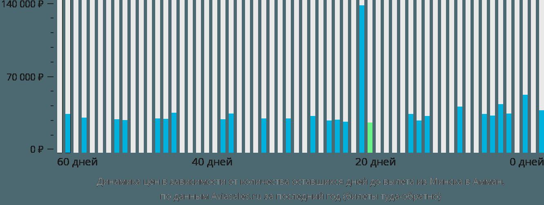 Динамика цен в зависимости от количества оставшихся дней до вылета из Минска в Амман
