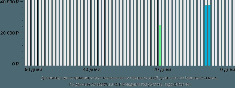 Динамика цен в зависимости от количества оставшихся дней до вылета из Минска в Анкону