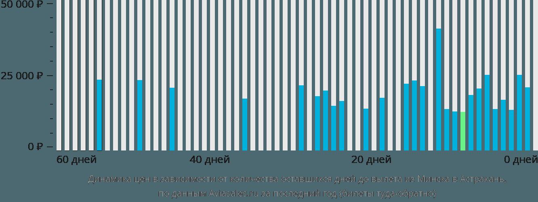 Динамика цен в зависимости от количества оставшихся дней до вылета из Минска в Астрахань