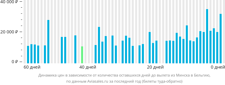 Динамика цен в зависимости от количества оставшихся дней до вылета из Минска в Бельгию