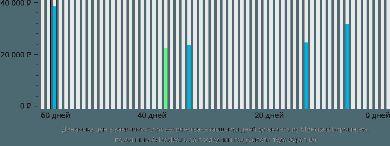 Динамика цен в зависимости от количества оставшихся дней до вылета из Минска в Бирмингем