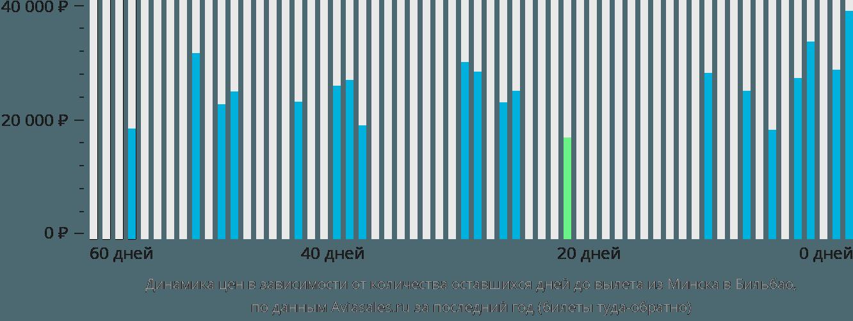 Динамика цен в зависимости от количества оставшихся дней до вылета из Минска в Бильбао