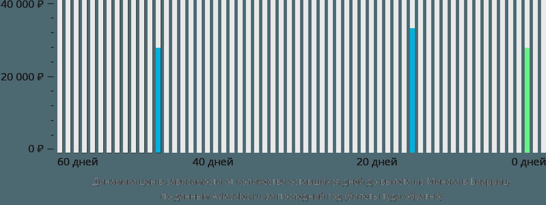 Динамика цен в зависимости от количества оставшихся дней до вылета из Минска в Биарриц