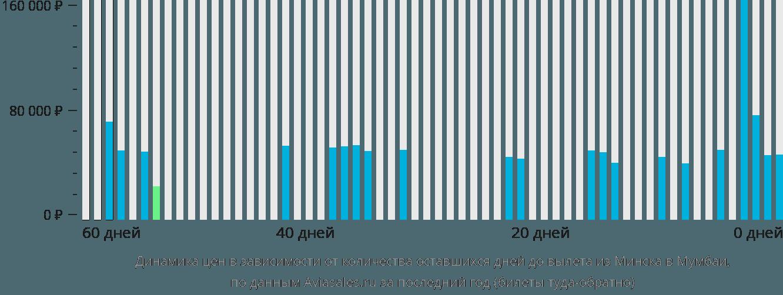 Динамика цен в зависимости от количества оставшихся дней до вылета из Минска в Мумбаи