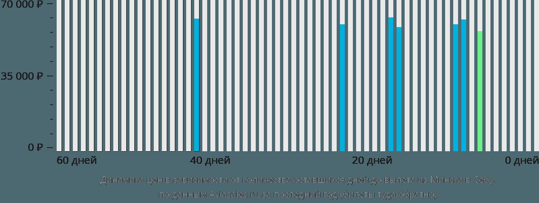 Динамика цен в зависимости от количества оставшихся дней до вылета из Минска в Себу