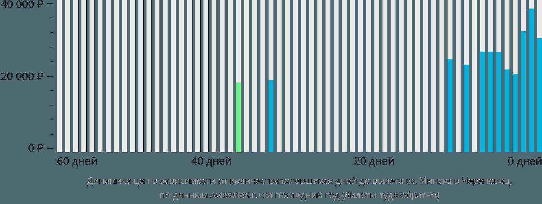 Динамика цен в зависимости от количества оставшихся дней до вылета из Минска в Череповец