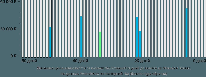 Динамика цен в зависимости от количества оставшихся дней до вылета из Минска в Ханью
