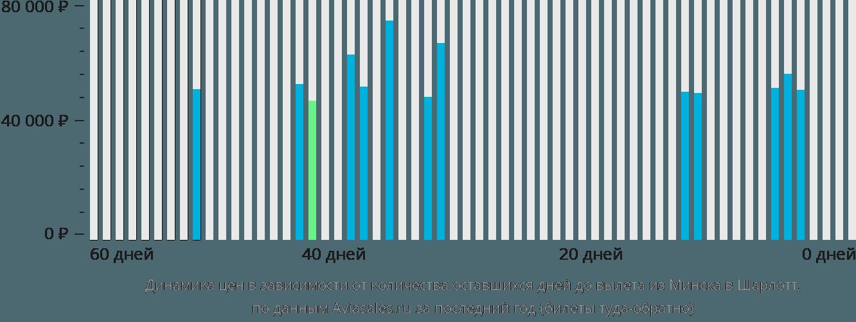 Динамика цен в зависимости от количества оставшихся дней до вылета из Минска в Шарлотт