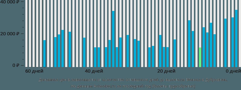 Динамика цен в зависимости от количества оставшихся дней до вылета из Минска в Дубровник