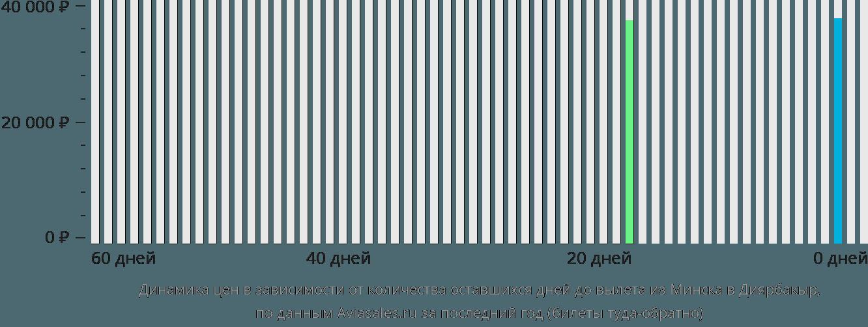 Динамика цен в зависимости от количества оставшихся дней до вылета из Минска в Диярбакыр