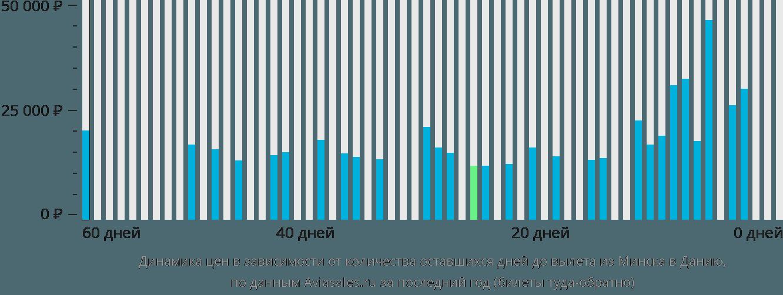Динамика цен в зависимости от количества оставшихся дней до вылета из Минска в Данию