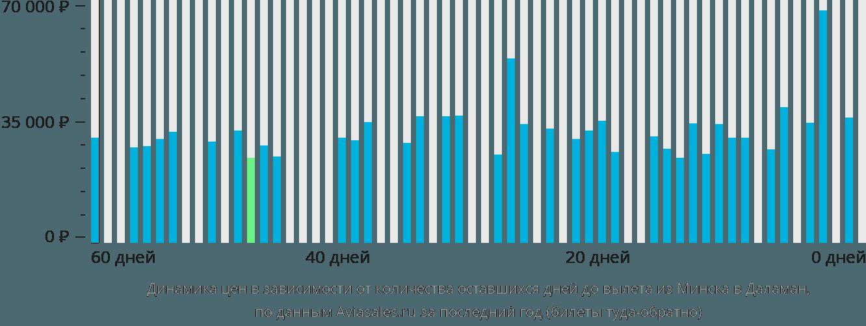 Динамика цен в зависимости от количества оставшихся дней до вылета из Минска в Даламан