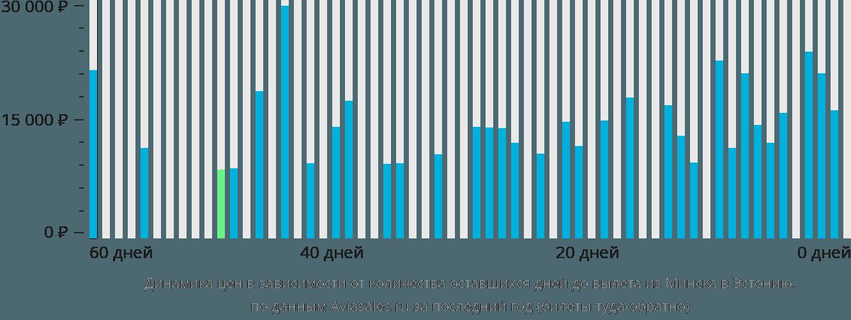 Динамика цен в зависимости от количества оставшихся дней до вылета из Минска в Эстонию