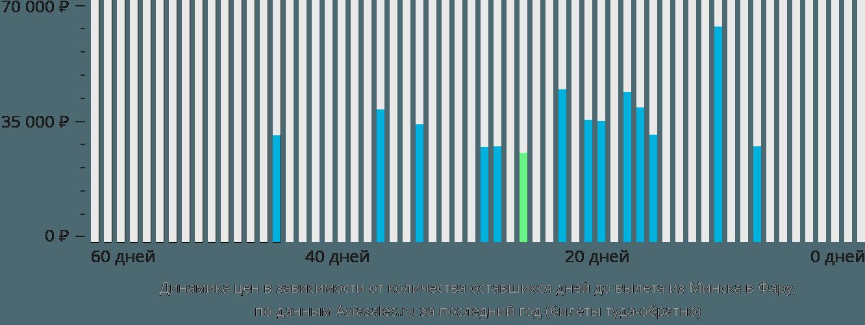 Динамика цен в зависимости от количества оставшихся дней до вылета из Минска в Фару