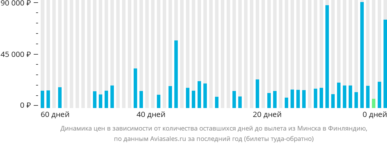 Динамика цен в зависимости от количества оставшихся дней до вылета из Минска в Финляндию