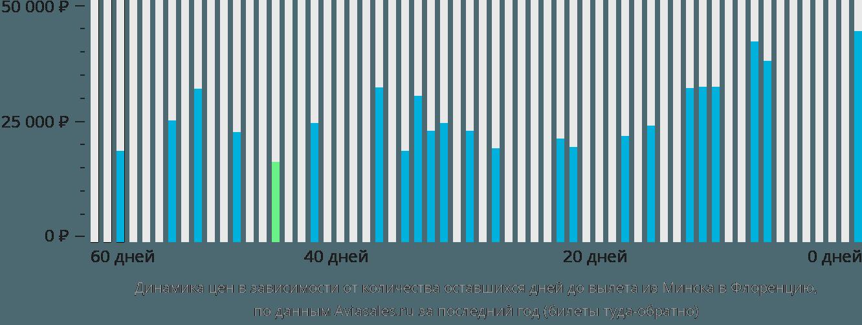 Динамика цен в зависимости от количества оставшихся дней до вылета из Минска в Флоренцию