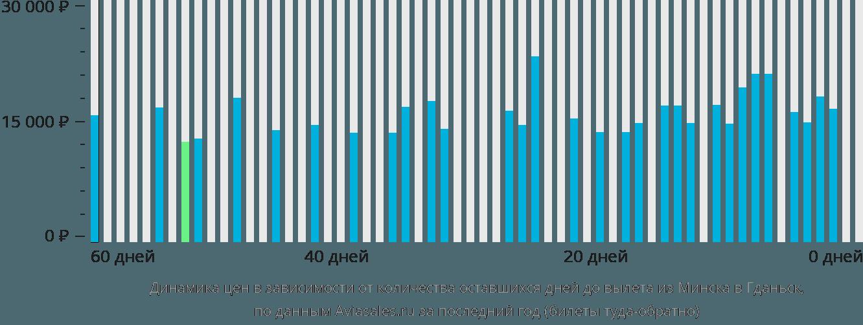 Динамика цен в зависимости от количества оставшихся дней до вылета из Минска в Гданьск