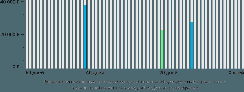 Динамика цен в зависимости от количества оставшихся дней до вылета из Минска в Глазго