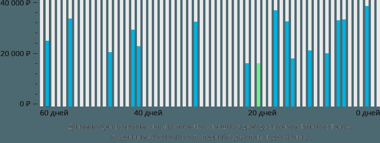 Динамика цен в зависимости от количества оставшихся дней до вылета из Минска в Геную