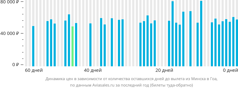Динамика цен в зависимости от количества оставшихся дней до вылета из Минска в Гоа