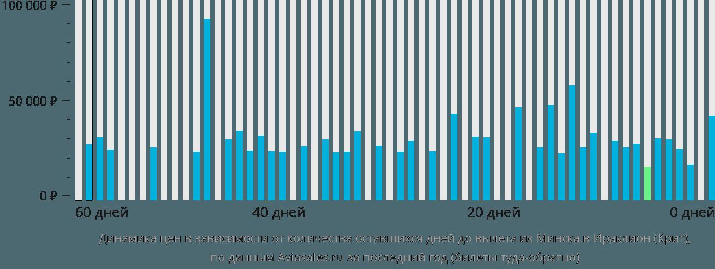 Динамика цен в зависимости от количества оставшихся дней до вылета из Минска в Ираклион (Крит)