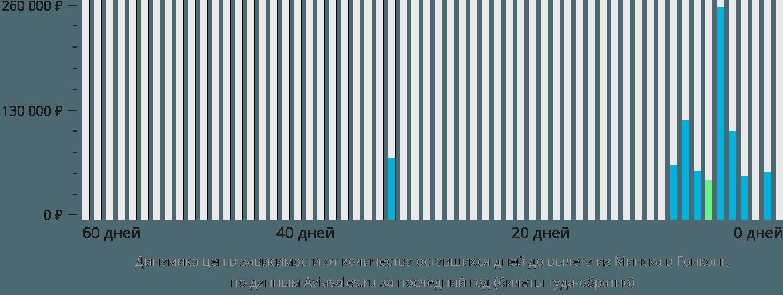 Динамика цен в зависимости от количества оставшихся дней до вылета из Минска в Гонконг