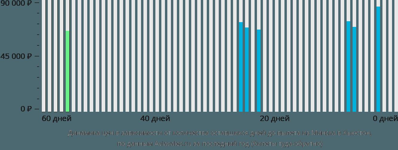 Динамика цен в зависимости от количества оставшихся дней до вылета из Минска в Хьюстон