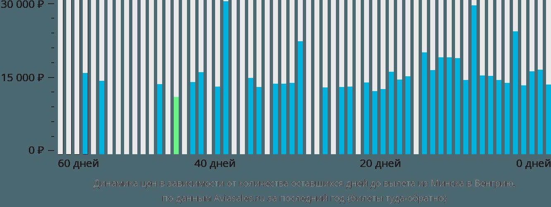 Динамика цен в зависимости от количества оставшихся дней до вылета из Минска в Венгрию