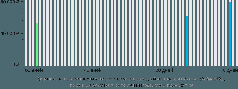 Динамика цен в зависимости от количества оставшихся дней до вылета из Минска в Хайдарабад