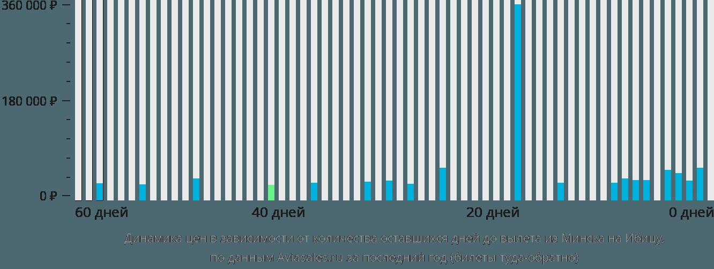 Динамика цен в зависимости от количества оставшихся дней до вылета из Минска на Ибицу