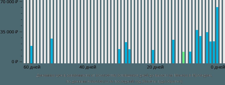 Динамика цен в зависимости от количества оставшихся дней до вылета из Минска в Ирландию