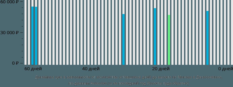 Динамика цен в зависимости от количества оставшихся дней до вылета из Минска в Джэксонвилл