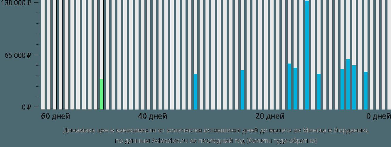 Динамика цен в зависимости от количества оставшихся дней до вылета из Минска в Иорданию