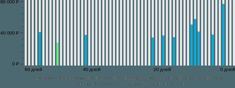 Динамика цен в зависимости от количества оставшихся дней до вылета из Минска на Санторини