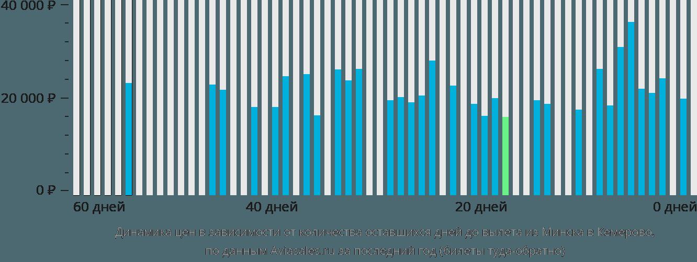 Динамика цен в зависимости от количества оставшихся дней до вылета из Минска в Кемерово