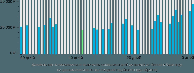 Динамика цен в зависимости от количества оставшихся дней до вылета из Минска в Караганду