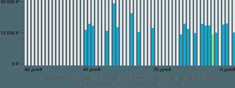 Динамика цен в зависимости от количества оставшихся дней до вылета из Минска в Курган