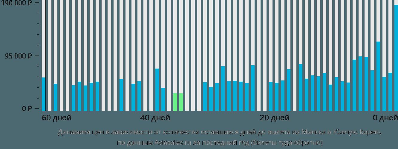 Динамика цен в зависимости от количества оставшихся дней до вылета из Минска в Южную Корею