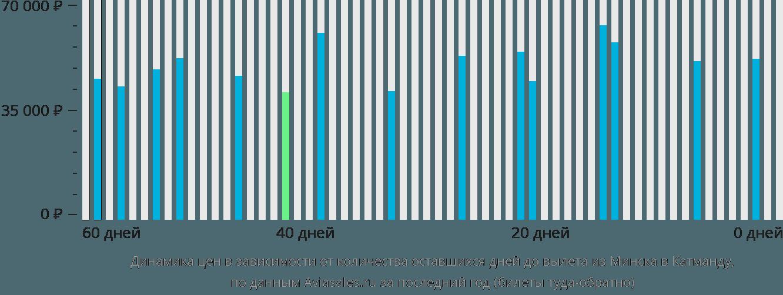 Динамика цен в зависимости от количества оставшихся дней до вылета из Минска в Катманду