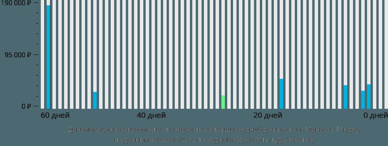 Динамика цен в зависимости от количества оставшихся дней до вылета из Минска в Гянджу