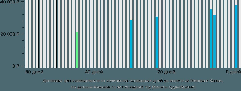 Динамика цен в зависимости от количества оставшихся дней до вылета из Минска в Конью