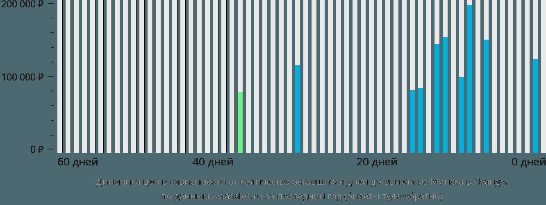 Динамика цен в зависимости от количества оставшихся дней до вылета из Минска в Луанду
