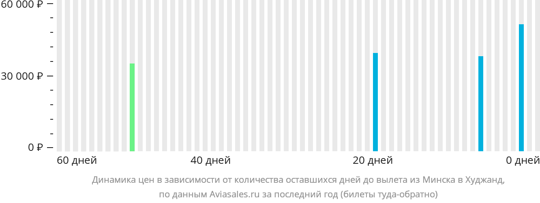 Динамика цен в зависимости от количества оставшихся дней до вылета из Минска в Худжанд