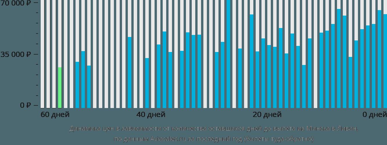 Динамика цен в зависимости от количества оставшихся дней до вылета из Минска в Ливан