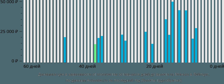 Динамика цен в зависимости от количества оставшихся дней до вылета из Минска в Лейпциг