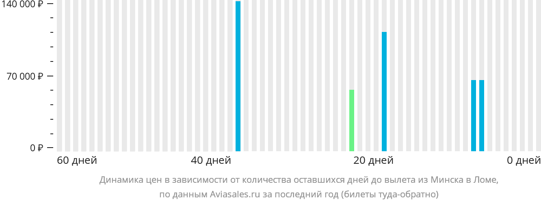 Динамика цен в зависимости от количества оставшихся дней до вылета из Минска в Ломе