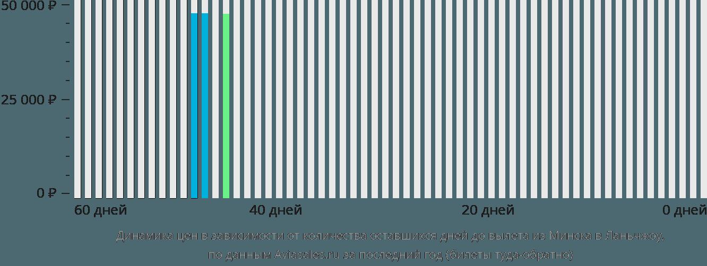Динамика цен в зависимости от количества оставшихся дней до вылета из Минска в Ланьчжоу